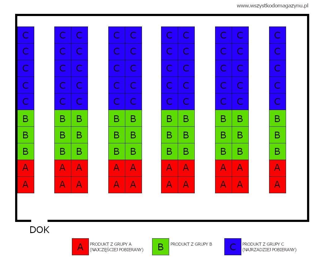 ACROSS - AISLE - metody skladowania produktów