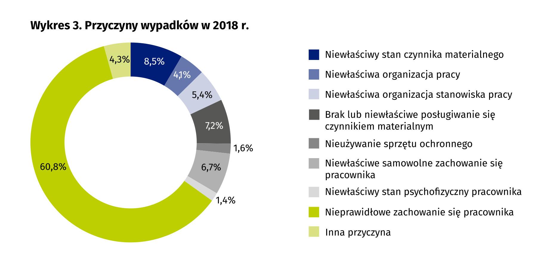 Przyczyny wypadków w 2018 r
